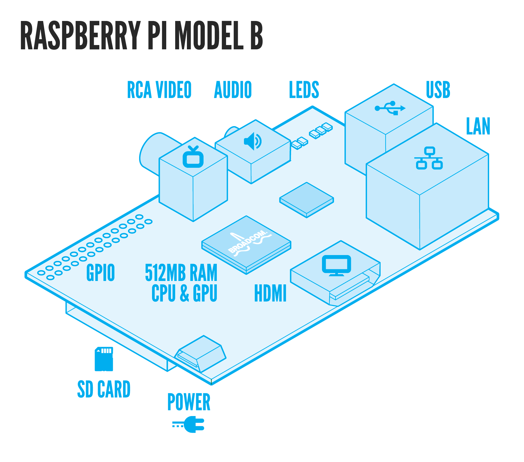 Anatomy Of A Raspberry Pi | Getting started with a Raspberry Pi | Guides