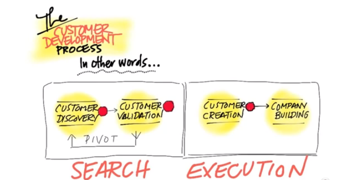 Defining customer development product creation blueprint guides customer discovery this is the first step of the search phase this is where i construct my hypotheses and get out of the house and start testing my malvernweather Images